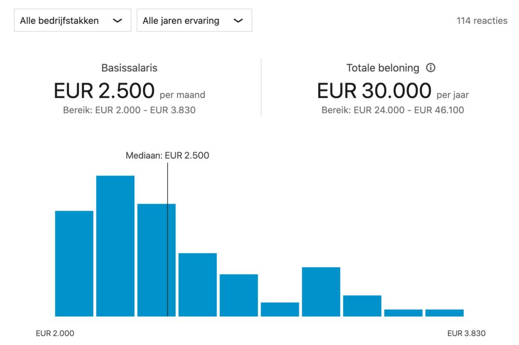 Grafiek van het salaris van communitymanagers volgens LinkedIn. Het gaat hier gezien de bedragen voornamelijk over junior functies.